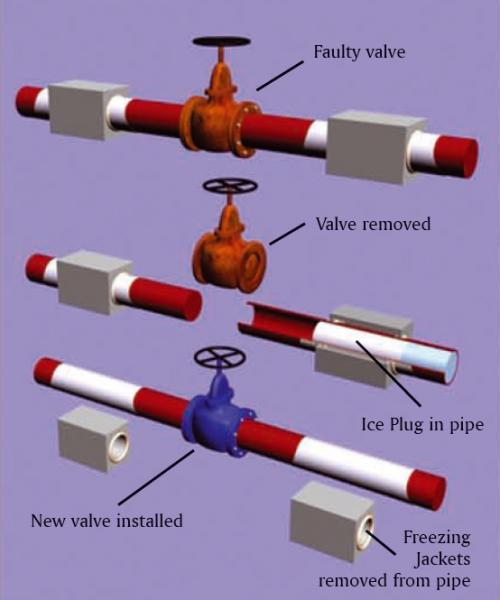 Pipefreezing diagram